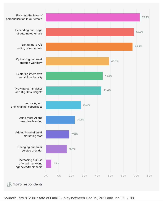 Litmus marketing priorities 2018
