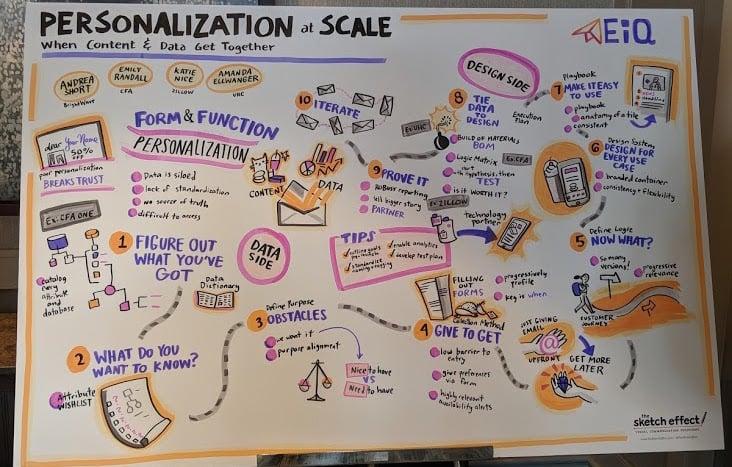 EiQ Personalization at Scale