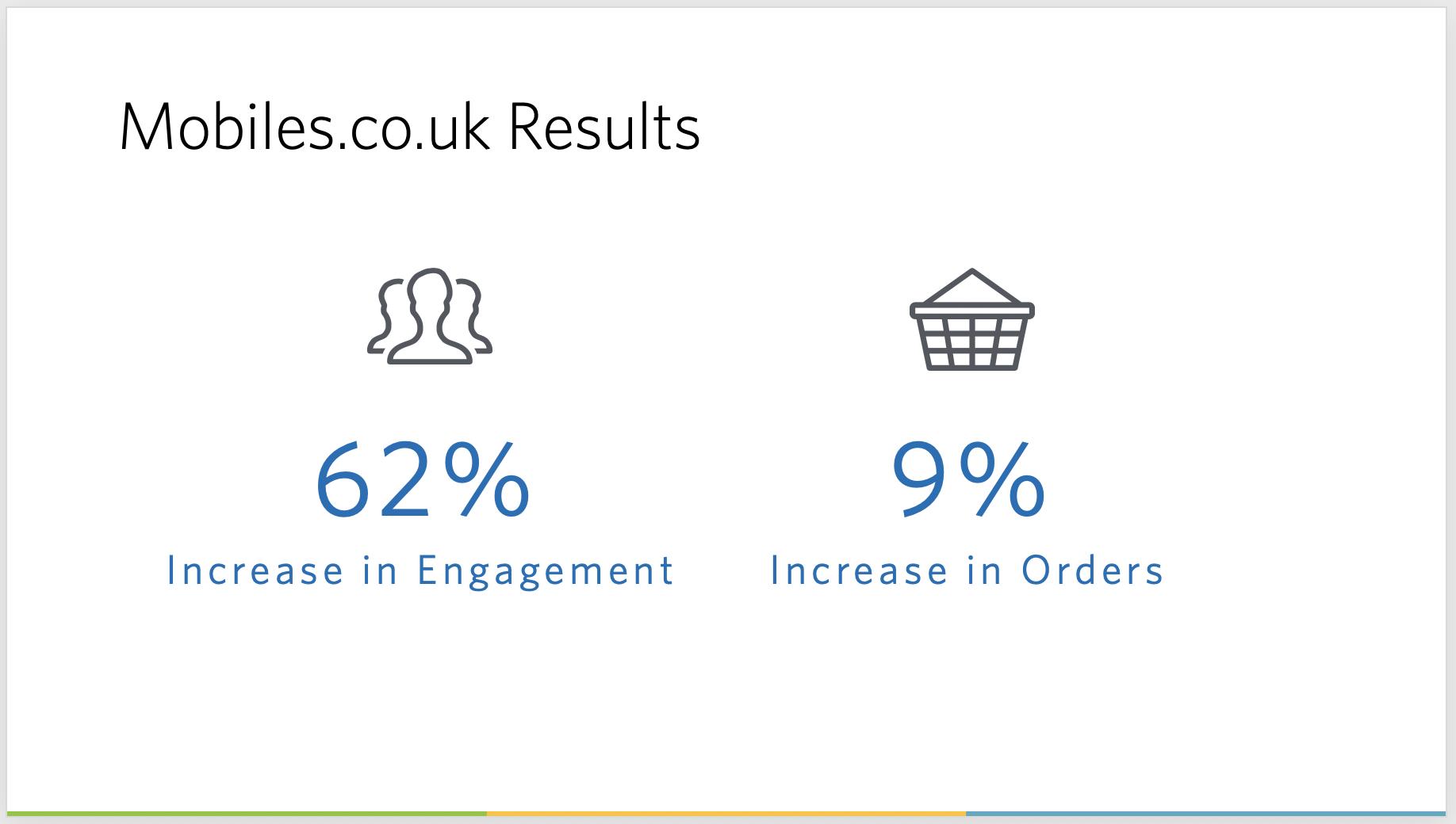 Mobiles.co.uk presentation results