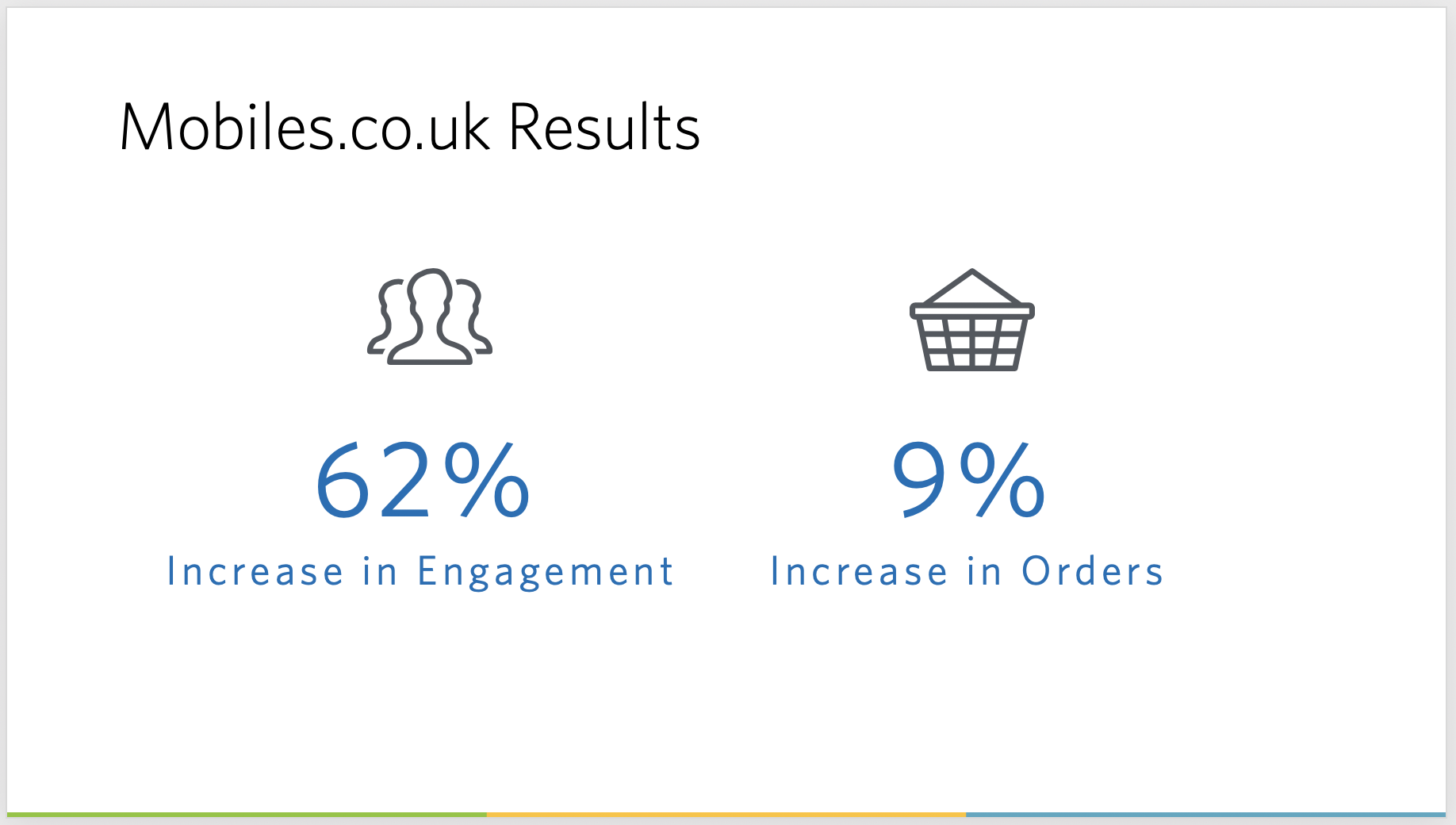 Mobiles.co.uk presentation results